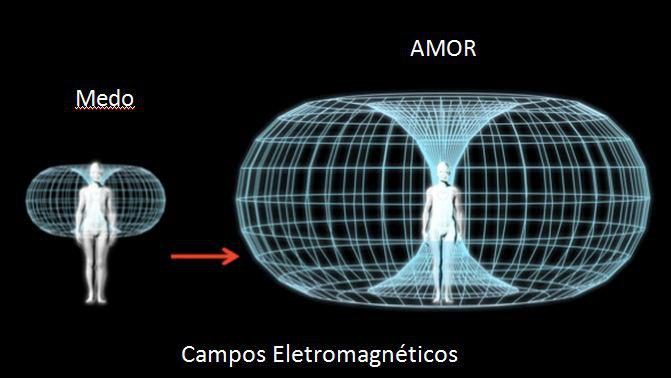 Poder da mente: Campos eletromagnéticos